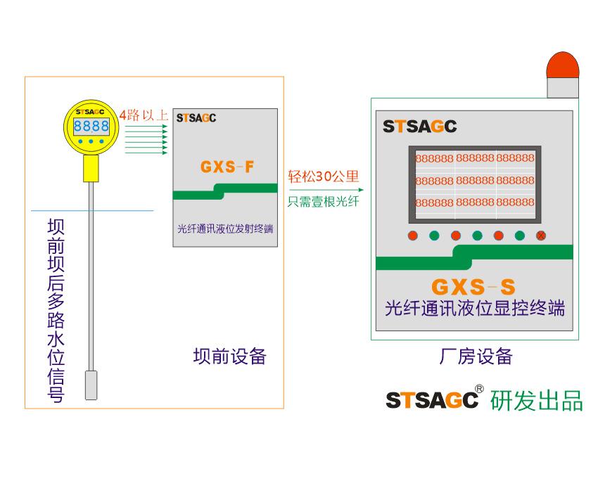 GXS-PLC光纤通讯液位显控装置